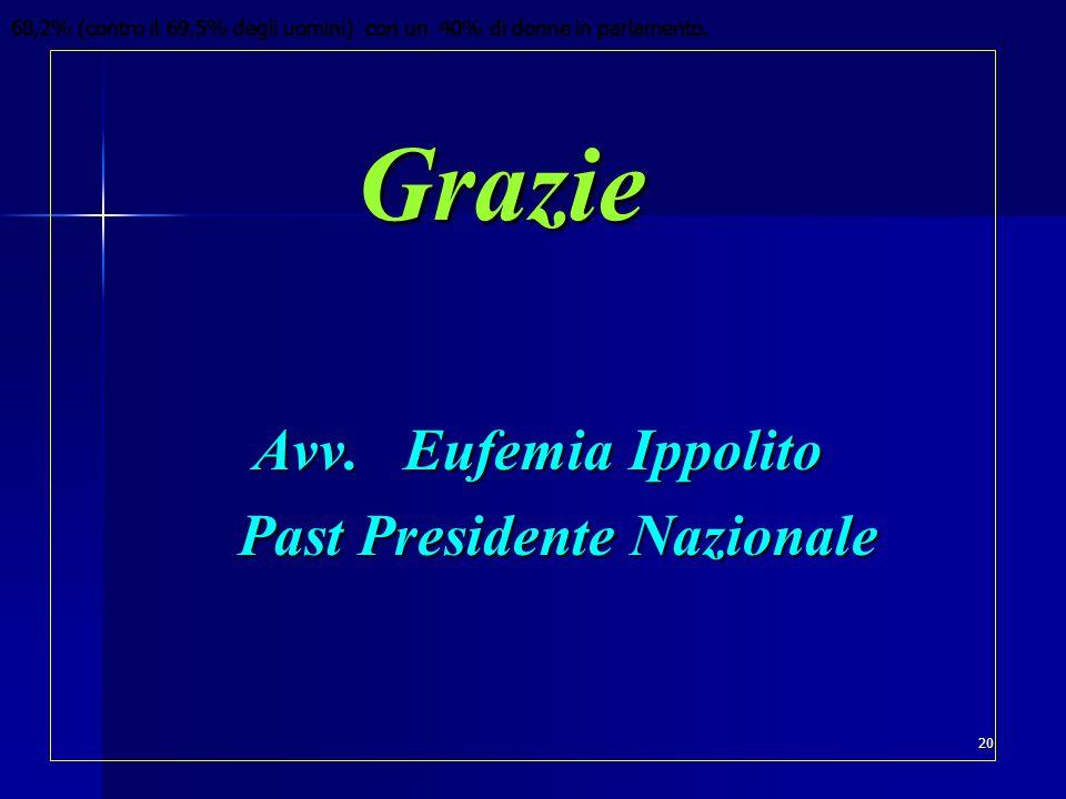 Grazie Grazie Avv. Eufemia Ippolito Avv.