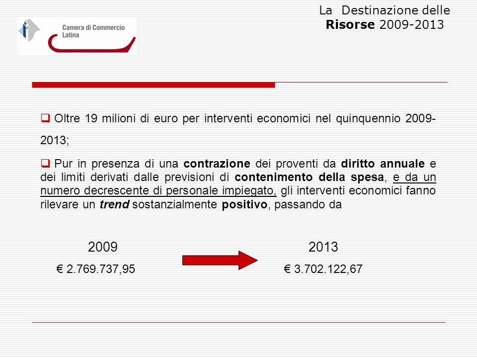  Oltre 19 milioni di euro per interventi economici nel quinquennio 2009- 2013;  Pur in presenza di una contrazione dei proventi da diritto annuale e dei limiti derivati dalle previsioni di contenimento della spesa, e da un numero decrescente di personale impiegato, gli interventi economici fanno rilevare un trend sostanzialmente positivo, passando da 2009 2013 € 2.769.737,95 € 3.702.122,67 La Destinazione delle Risorse 2009-2013