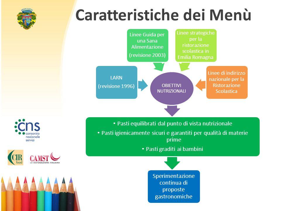 Caratteristiche dei Menù OBIETTIVI NUTRIZIONALI LARN (revisione 1996) Linee Guida per una Sana Alimentazione (revisione 2003) Linee strategiche per la
