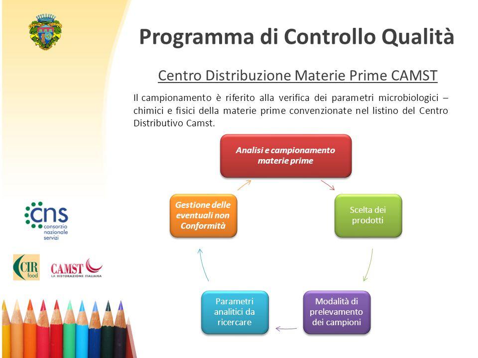 Programma di Controllo Qualità Centro Distribuzione Materie Prime CAMST Analisi e campionamento materie prime Scelta dei prodotti Modalità di prelevam