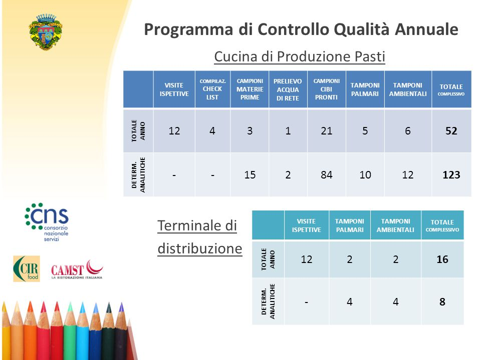 Programma di Controllo Qualità Annuale Cucina di Produzione Pasti Terminale di distribuzione VISITE ISPETTIVE COMPILAZ. CHECK LIST CAMPIONI MATERIE PR