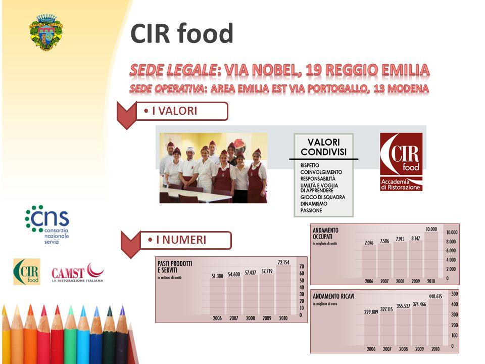 CIR food I VALORI I NUMERI