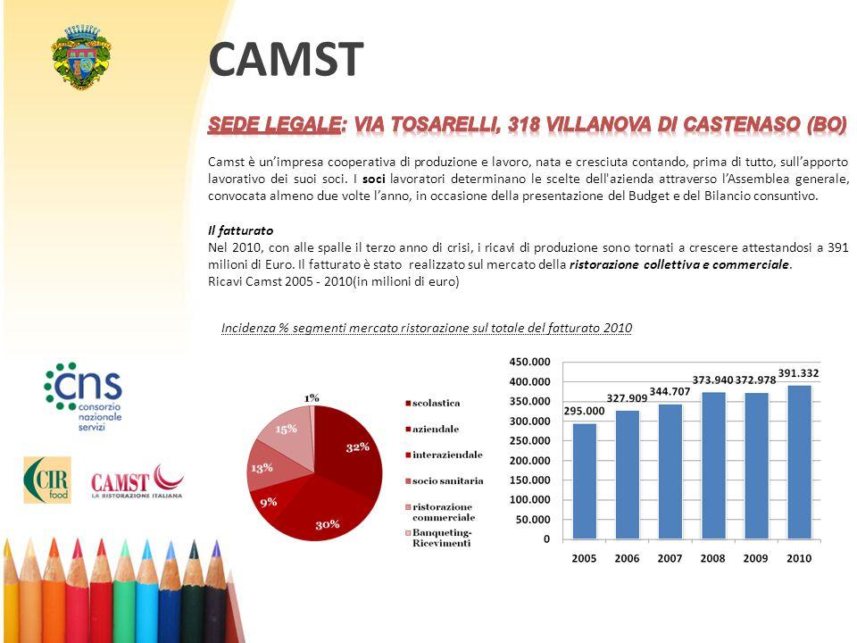 CAMST Incidenza % segmenti mercato ristorazione sul totale del fatturato 2010