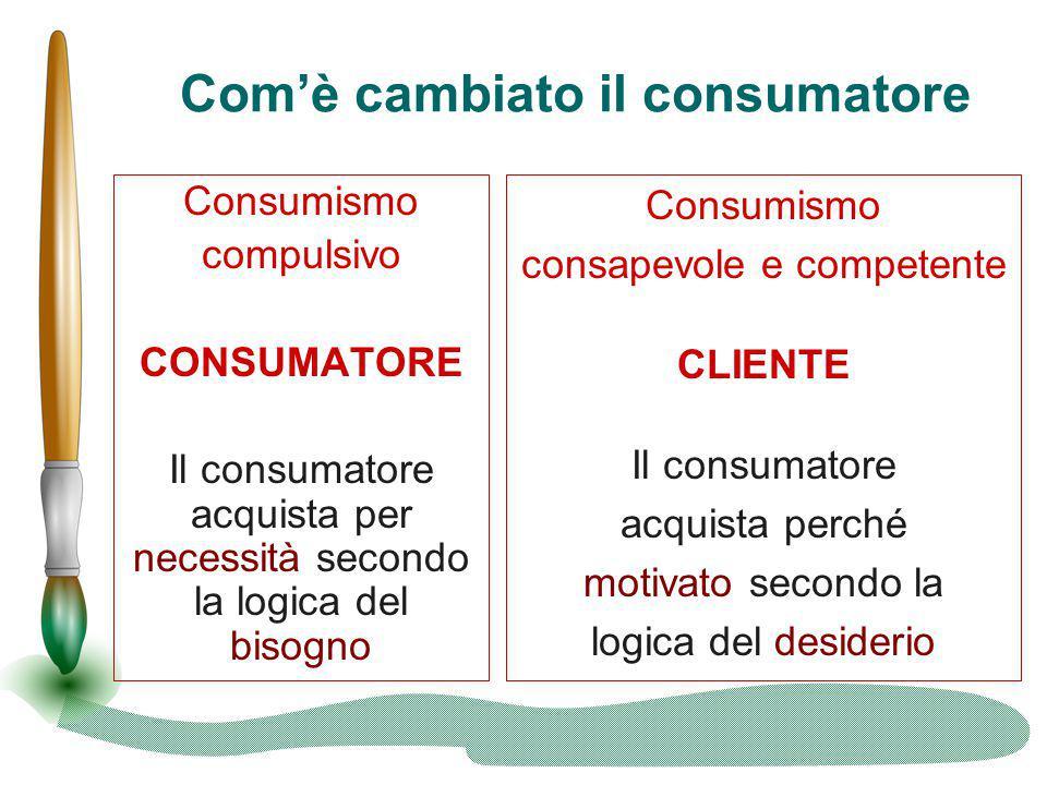 Com'è cambiato il consumatore Consumismo compulsivo CONSUMATORE Il consumatore acquista per necessità secondo la logica del bisogno Consumismo consape