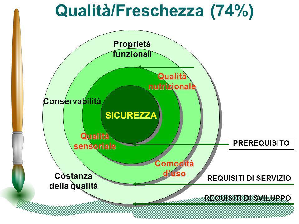 Qualità/Freschezza (74%) Proprietà funzionali Conservabilità Costanza della qualità REQUISITI DI SVILUPPO REQUISITI DI SERVIZIO Qualità nutrizionale Q