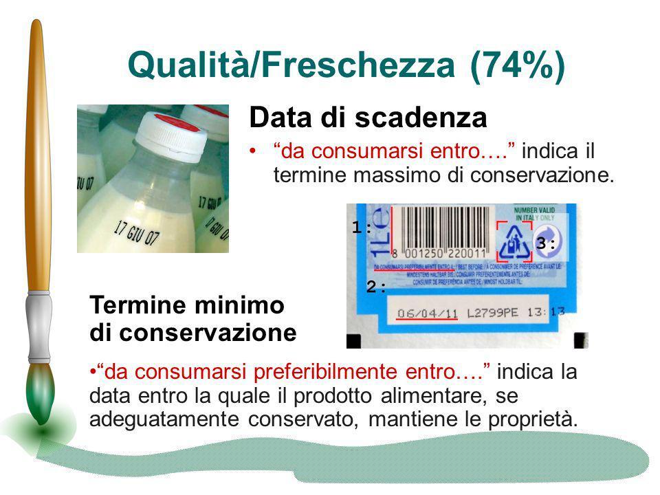 """Qualità/Freschezza (74%) Data di scadenza """"da consumarsi entro…."""" indica il termine massimo di conservazione. Termine minimo di conservazione """"da cons"""