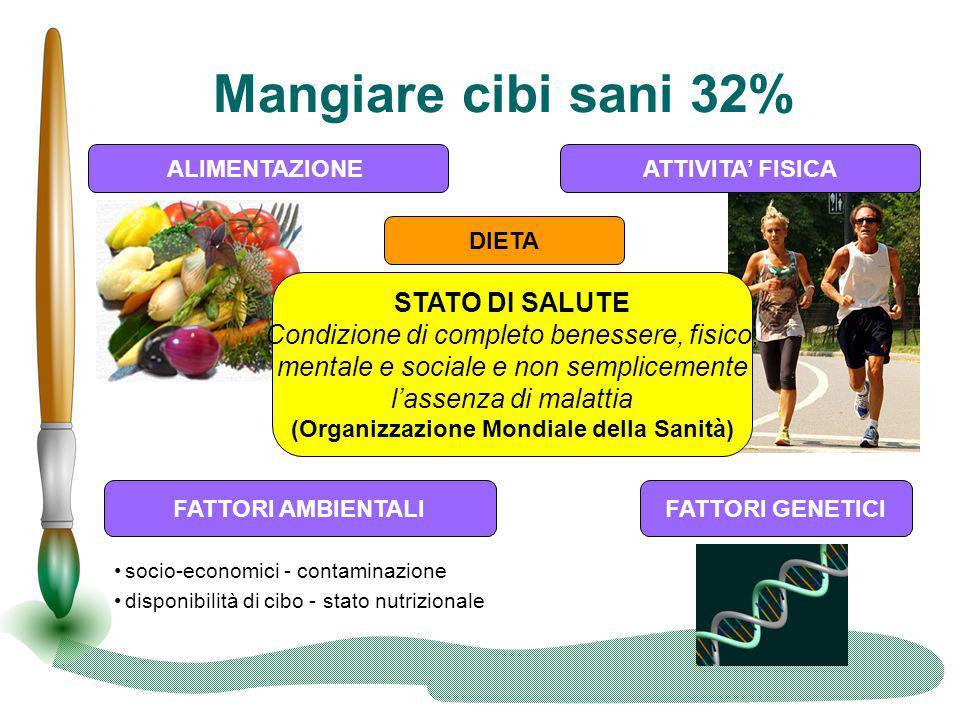 Mangiare cibi sani 32% socio-economici - contaminazione disponibilità di cibo - stato nutrizionale ALIMENTAZIONEATTIVITA' FISICA FATTORI GENETICIFATTO