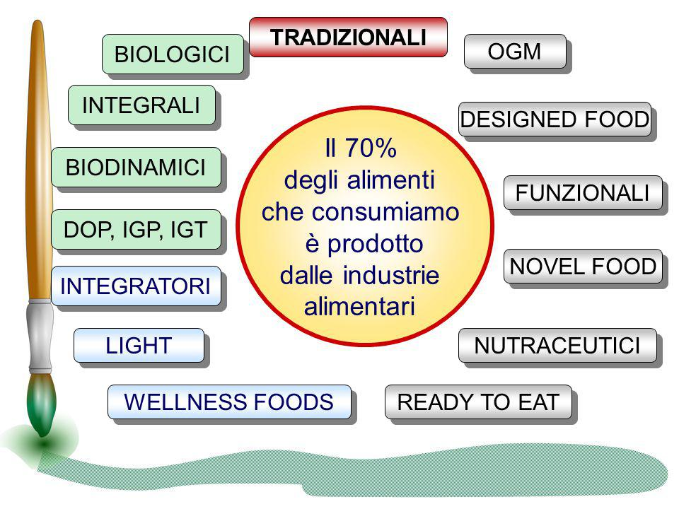 Atteggiamenti dei consumatori da Institute of EuropeanFood Studies (IEFS) http://www.eufic.org/article/it/artid/attitudini-consumatori-alimentazione-nutrizione- salute/ Dall'inchiesta è emerso che, in tutti gli stati membri europei, i cinque principali fattori che influenzano le scelte alimentari sono: : –Qualità/Freschezza 74% –Prezzo 43% –Gusto 38% –Mangiare cibi sani 32% –Abitudini familiari 29%