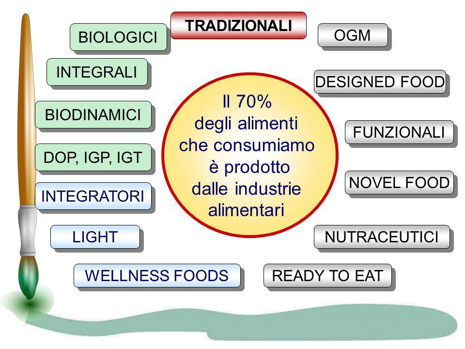 BIODINAMICI BIOLOGICI INTEGRALI DOP, IGP, IGT LIGHT WELLNESS FOODS INTEGRATORI READY TO EAT DESIGNED FOOD FUNZIONALI NUTRACEUTICI OGM NOVEL FOOD TRADI