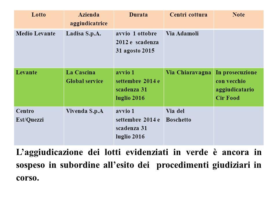 Lotto Azienda aggiudicatrice DurataCentri cotturaNote Medio LevanteLadisa S.p.A.