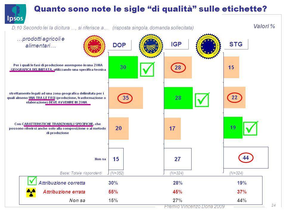 Premio Vincenzo Dona 2009 24 Quanto sono note le sigle di qualità sulle etichette.