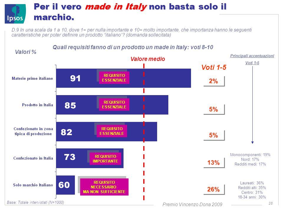 Premio Vincenzo Dona 2009 28 Per il vero made in Italy non basta solo il marchio.