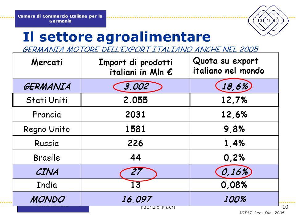 Camera di Commercio Italiana per la Germania www.itkam.de 10Fabrizio Macrì Il settore agroalimentare MercatiImport di prodotti italiani in Mln € Quota