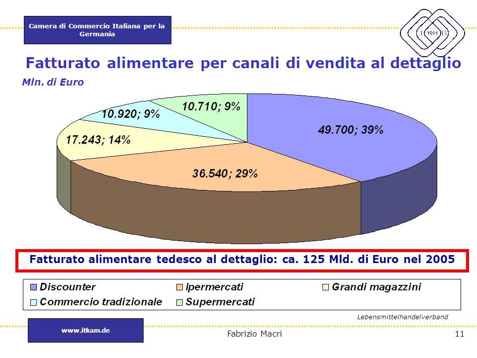 Camera di Commercio Italiana per la Germania www.itkam.de 11Fabrizio Macrì Fatturato alimentare per canali di vendita al dettaglio Fatturato alimentar