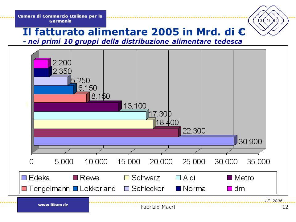 Camera di Commercio Italiana per la Germania www.itkam.de 12Fabrizio Macrì Il fatturato alimentare 2005 in Mrd. di € - nei primi 10 gruppi della distr