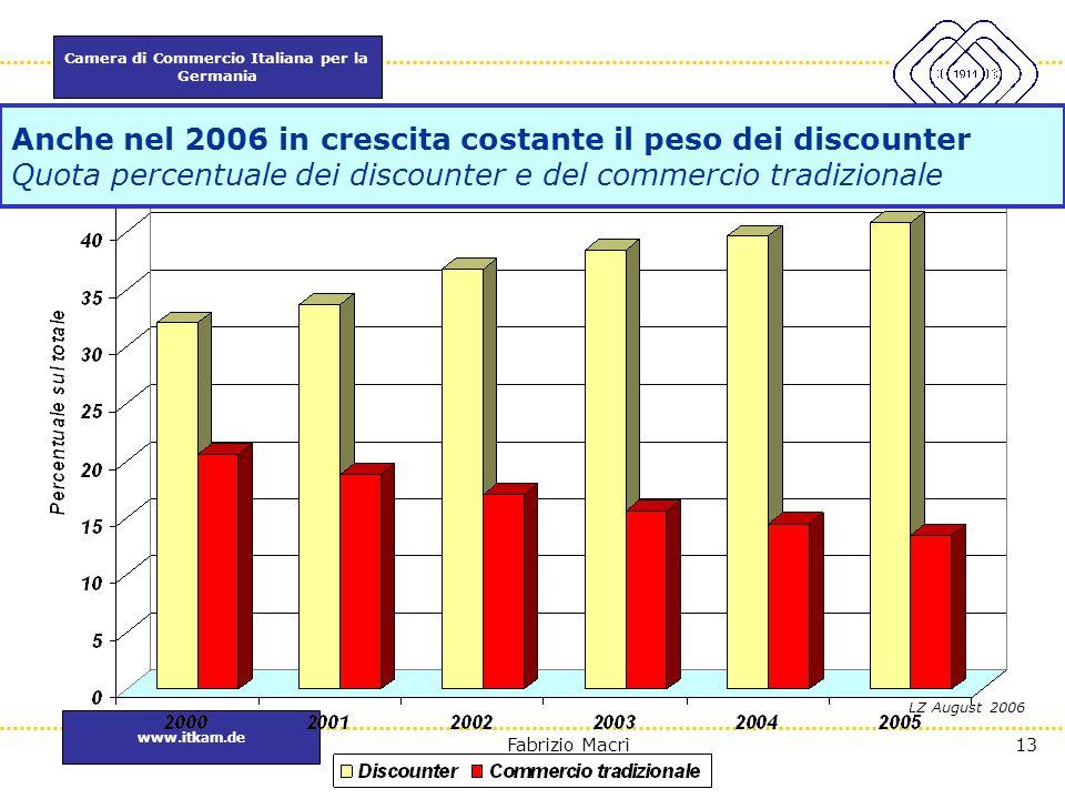 Camera di Commercio Italiana per la Germania www.itkam.de 13Fabrizio Macrì LZ August 2006 Anche nel 2006 in crescita costante il peso dei discounter Q