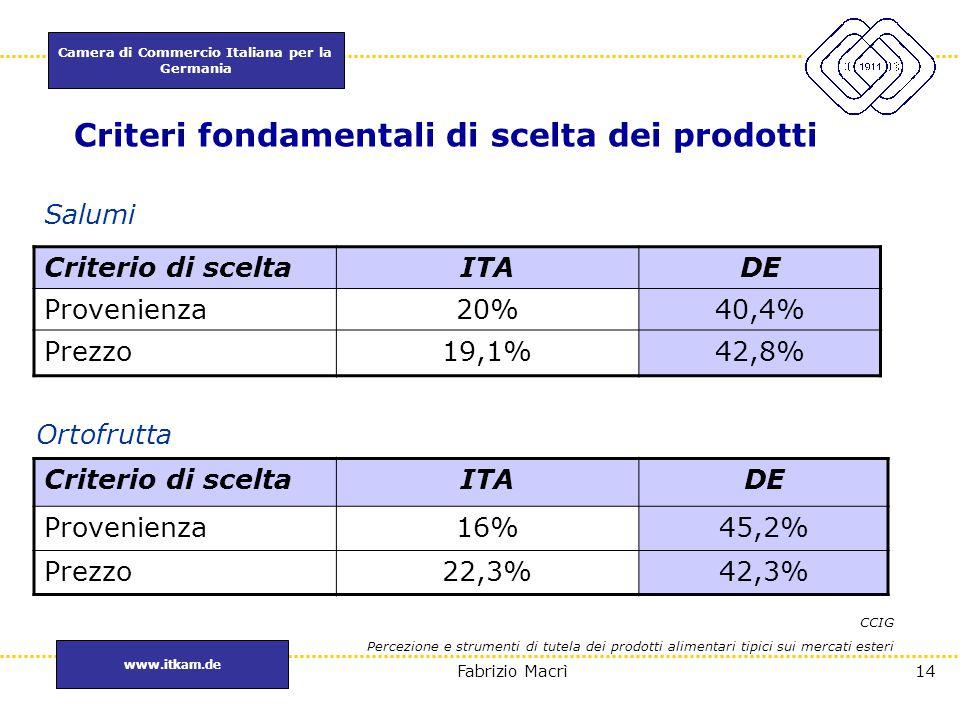 Camera di Commercio Italiana per la Germania www.itkam.de 14Fabrizio Macrì Criteri fondamentali di scelta dei prodotti Salumi Criterio di sceltaITADE
