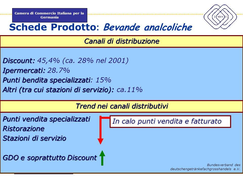 Camera di Commercio Italiana per la Germania www.itkam.de 35Fabrizio Macrì Schede Prodotto : Bevande analcoliche Discount: Discount: 45,4% (ca. 28% ne
