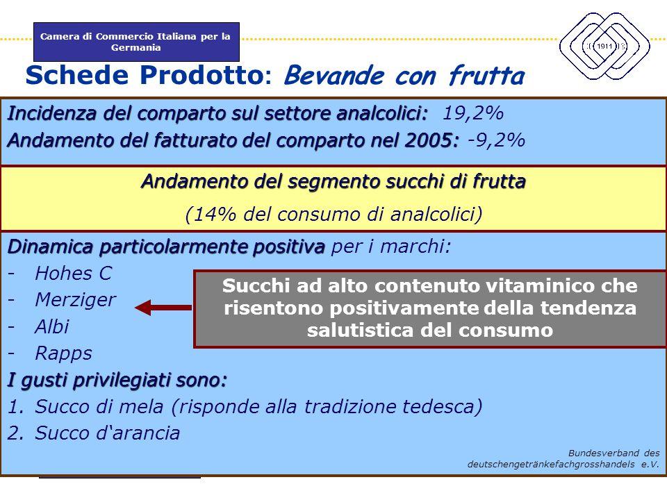 Camera di Commercio Italiana per la Germania www.itkam.de 36Fabrizio Macrì Schede Prodotto : Bevande con frutta Incidenza del comparto sul settore ana