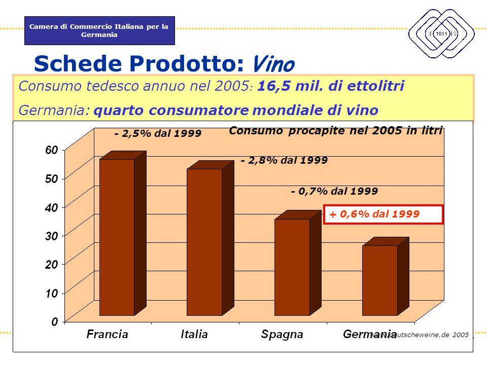 Camera di Commercio Italiana per la Germania www.itkam.de 37Fabrizio Macrì Schede Prodotto: Vino Consumo tedesco annuo nel 2005 : 16,5 mil. di ettolit