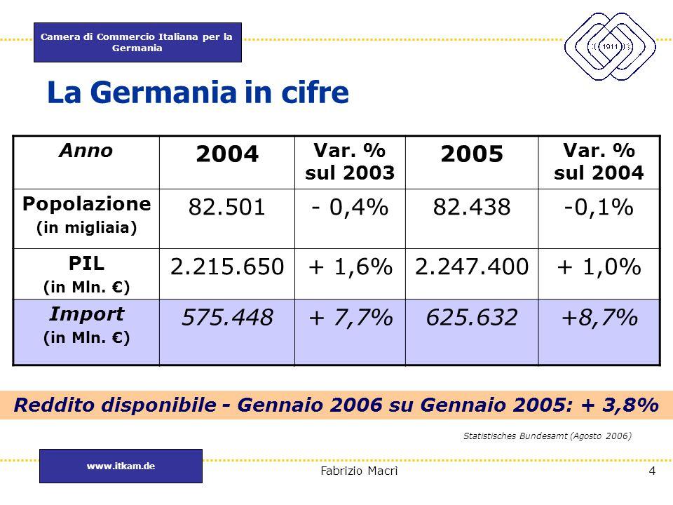 Camera di Commercio Italiana per la Germania www.itkam.de 5Fabrizio Macrì La Germania in cifre Quote % di alcuni dei maggiori paesi fornitori 2002200320042005 2005 (Mln.