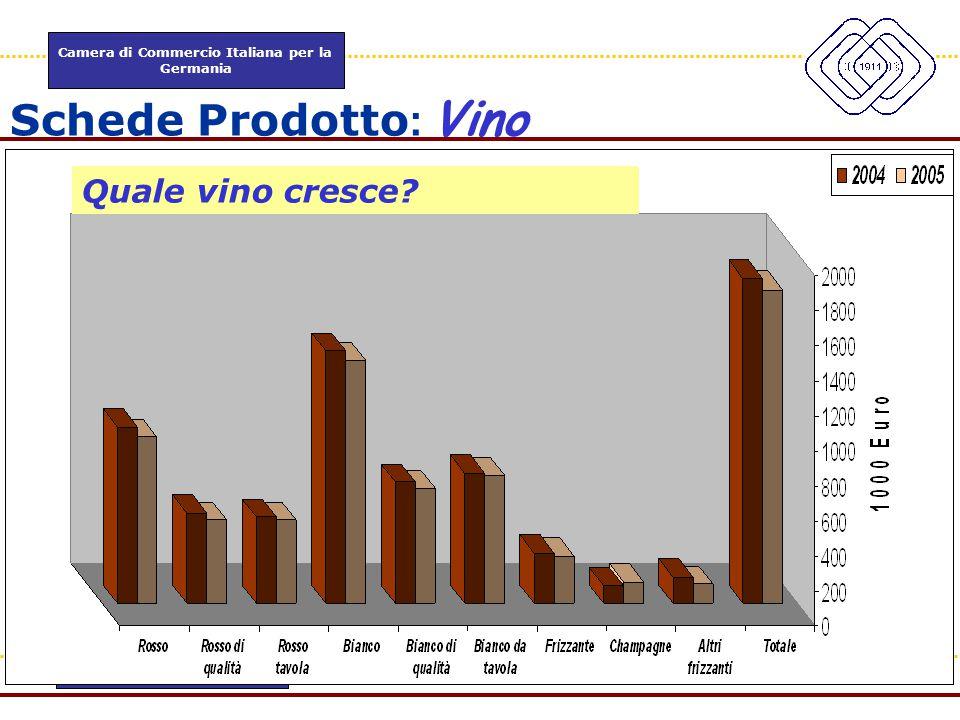 Camera di Commercio Italiana per la Germania www.itkam.de 40Fabrizio Macrì Schede Prodotto : Vino Quale vino cresce?