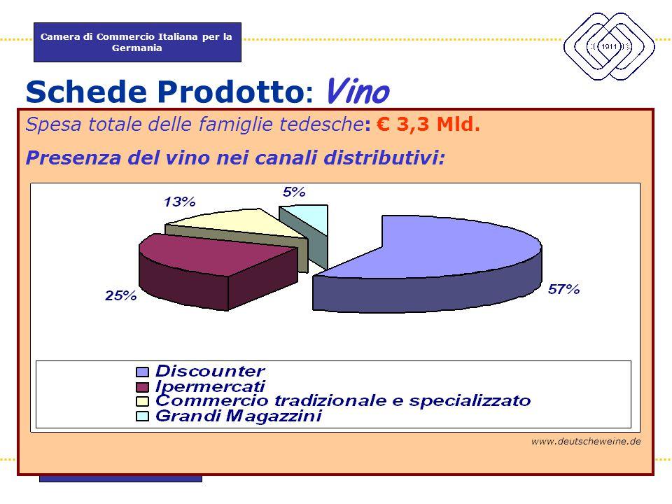 Camera di Commercio Italiana per la Germania www.itkam.de 41Fabrizio Macrì Schede Prodotto : Vino Spesa totale delle famiglie tedesche: € 3,3 Mld. Pre