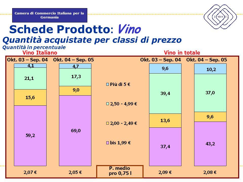 Camera di Commercio Italiana per la Germania www.itkam.de 43Fabrizio Macrì Quantità acquistate per classi di prezzo Quantità in percentuale P. medio p