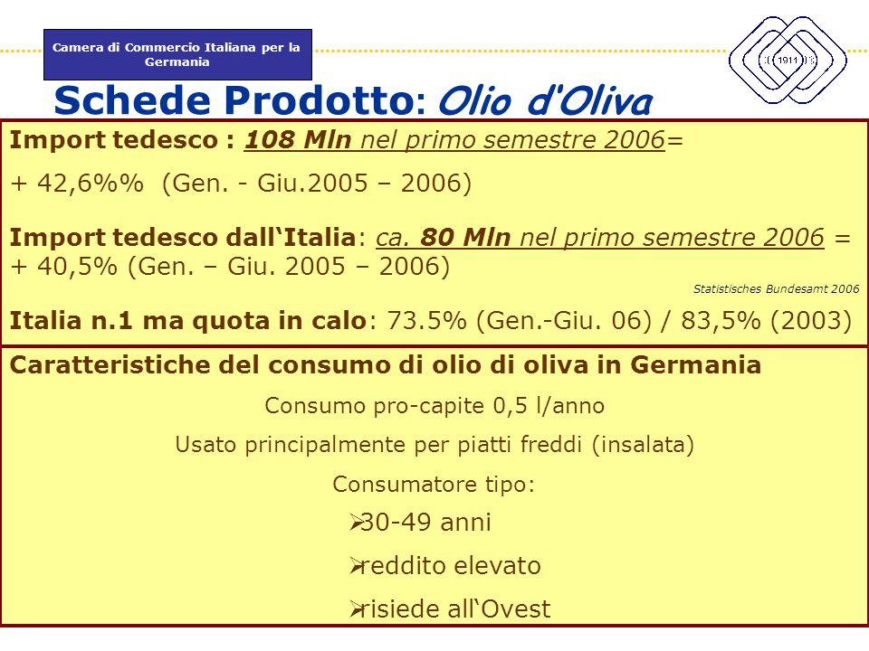 Camera di Commercio Italiana per la Germania www.itkam.de 45Fabrizio Macrì Schede Prodotto : Olio d'Oliva ICE 2004 Import tedesco : 108 Mln nel primo