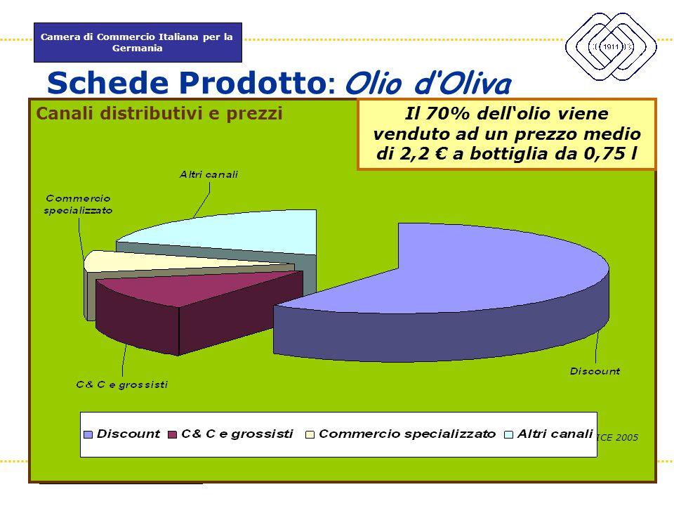 Camera di Commercio Italiana per la Germania www.itkam.de 46Fabrizio Macrì Schede Prodotto : Olio d'Oliva Canali distributivi e prezzi ICE 2005 Il 70%
