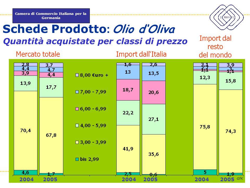 Camera di Commercio Italiana per la Germania www.itkam.de 47Fabrizio Macrì Mercato totaleImport dall'Italia Import dal resto del mondo Quantità acquis