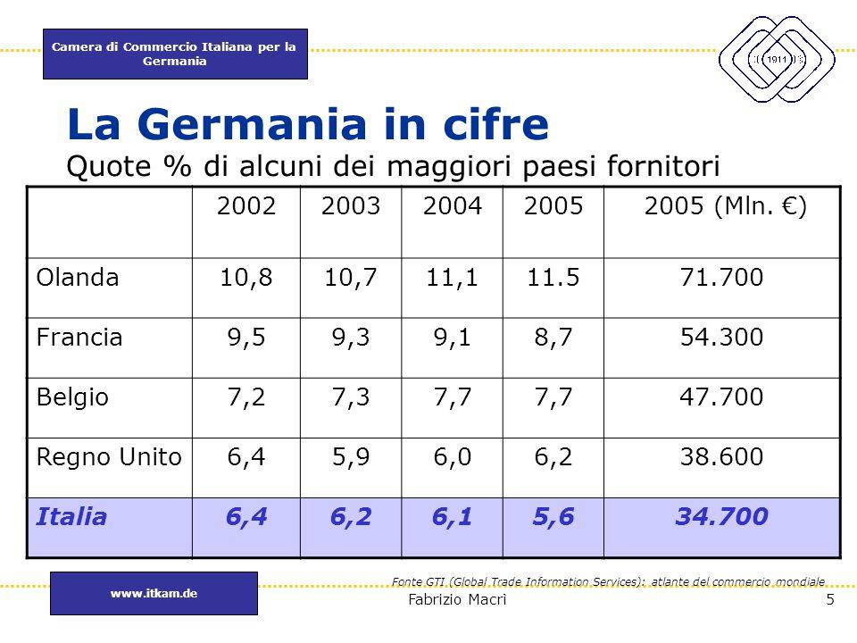 Camera di Commercio Italiana per la Germania www.itkam.de 36Fabrizio Macrì Schede Prodotto : Bevande con frutta Incidenza del comparto sul settore analcolici: Incidenza del comparto sul settore analcolici: 19,2% Andamento del fatturato del comparto nel 2005: Andamento del fatturato del comparto nel 2005: -9,2% Fatturato nel 2005: Fatturato nel 2005: -3,3% Dinamica particolarmente positiva Dinamica particolarmente positiva per i marchi: -Hohes C -Merziger -Albi -Rapps I gusti privilegiati sono: 1.Succo di mela (risponde alla tradizione tedesca) 2.Succo d'arancia Bundesverband des deutschengetränkefachgrosshandels e.V.