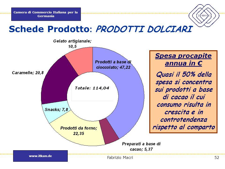 Camera di Commercio Italiana per la Germania www.itkam.de 52Fabrizio Macrì Schede Prodotto : PRODOTTI DOLCIARI Spesa procapite annua in € Quasi il 50%