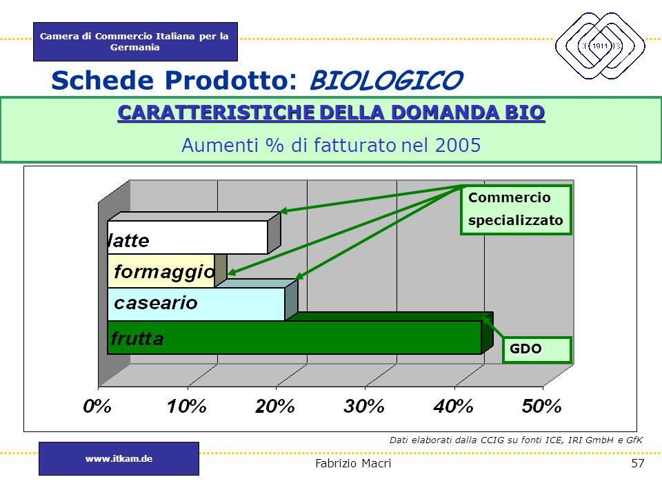 Camera di Commercio Italiana per la Germania www.itkam.de 57Fabrizio Macrì Schede Prodotto : BIOLOGICO CARATTERISTICHE DELLA DOMANDA BIO Aumenti % di