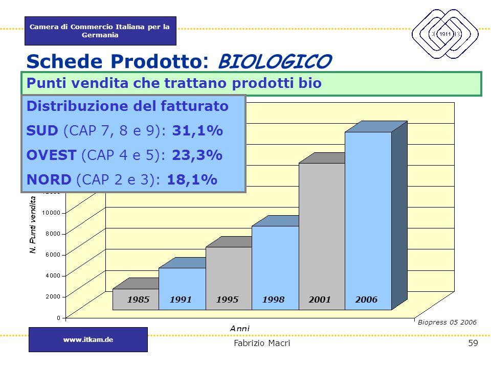 Camera di Commercio Italiana per la Germania www.itkam.de 59Fabrizio Macrì Schede Prodotto : BIOLOGICO Punti vendita che trattano prodotti bio Biopres