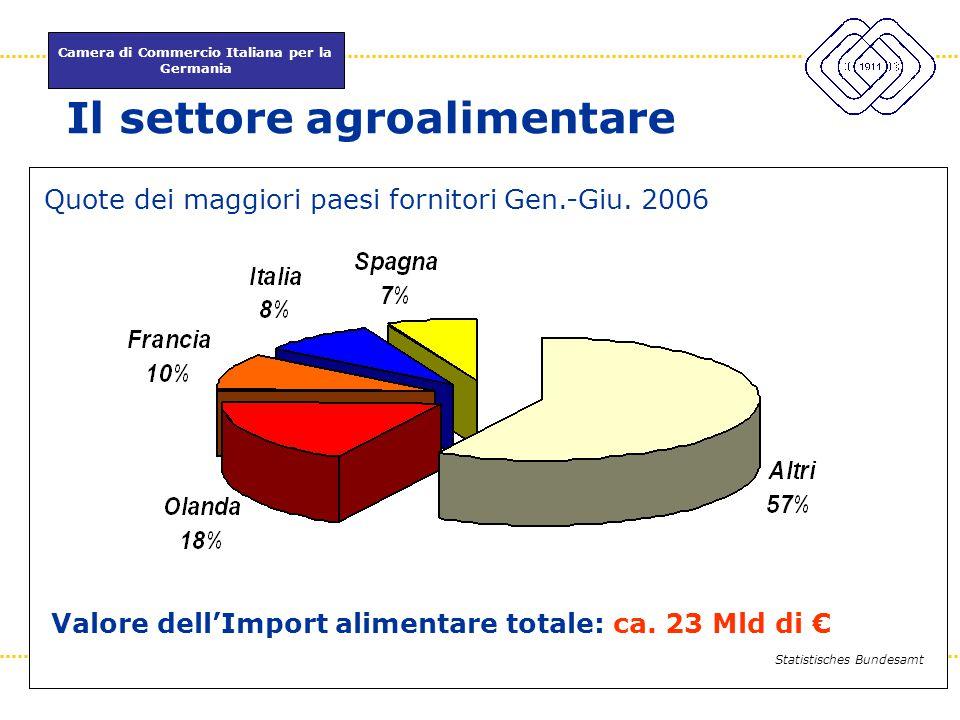 Camera di Commercio Italiana per la Germania www.itkam.de 6Fabrizio Macrì Il settore agroalimentare Statistisches Bundesamt Quote dei maggiori paesi f