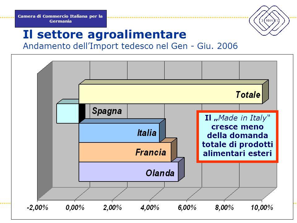 Camera di Commercio Italiana per la Germania www.itkam.de 7Fabrizio Macrì Il settore agroalimentare Andamento dell'Import tedesco nel Gen - Giu. 2006