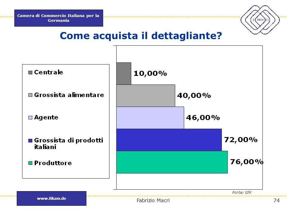 Camera di Commercio Italiana per la Germania www.itkam.de 74Fabrizio Macrì Come acquista il dettagliante? Fonte: GfK
