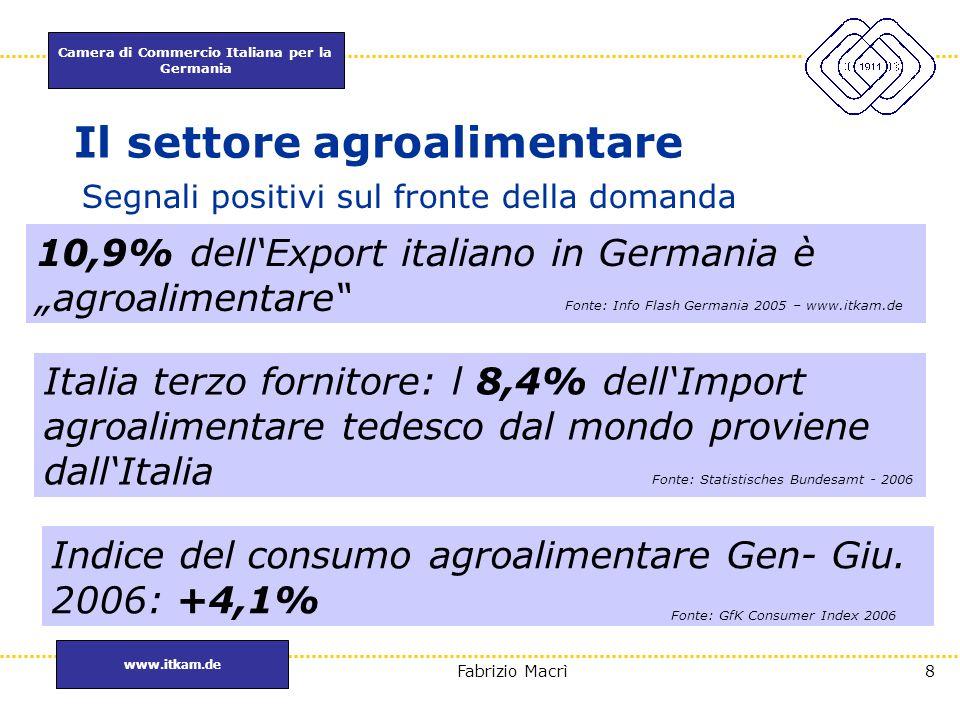 Camera di Commercio Italiana per la Germania www.itkam.de 49Fabrizio Macrì Schede Prodotto : PANE e prodotti da forno Offerta di pane sul mercato tedesco: 6,4 Mln di tonnellate Andamento delle importazioni: -24,7% (2002 – 2005) Andamento del Made in Italy: 8,8 Mln € = - 28% (2002 – 2005) Merceologia più importante per l'Italia = biscotti derivati dal pane (3,3 Mln di € ) Merceologia più vivace per l'Italia: pane bianco semplice Il potenziale rimane alto: la Francia esporta ca.