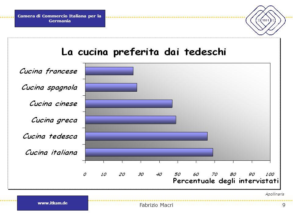 Camera di Commercio Italiana per la Germania www.itkam.de 10Fabrizio Macrì Il settore agroalimentare MercatiImport di prodotti italiani in Mln € Quota su export italiano nel mondo GERMANIA3.00218,6% Stati Uniti2.05512,7% Francia203112,6% Regno Unito15819,8% Russia2261,4% Brasile440,2% CINA270,16% India130,08% MONDO16.097100% GERMANIA MOTORE DELL'EXPORT ITALIANO ANCHE NEL 2005 ISTAT Gen.-Dic.