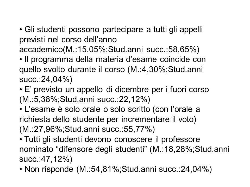 Gli studenti possono partecipare a tutti gli appelli previsti nel corso dell'anno accademico(M.:15,05%;Stud.anni succ.:58,65%) Il programma della materia d'esame coincide con quello svolto durante il corso (M.:4,30%;Stud.anni succ.:24,04%) E' previsto un appello di dicembre per i fuori corso (M.:5,38%;Stud.anni succ.:22,12%) L'esame è solo orale o solo scritto (con l'orale a richiesta dello studente per incrementare il voto) (M.:27,96%;Stud.anni succ.:55,77%) Tutti gli studenti devono conoscere il professore nominato difensore degli studenti (M.:18,28%;Stud.anni succ.:47,12%) Non risponde (M.:54,81%;Stud.anni succ.:24,04%)