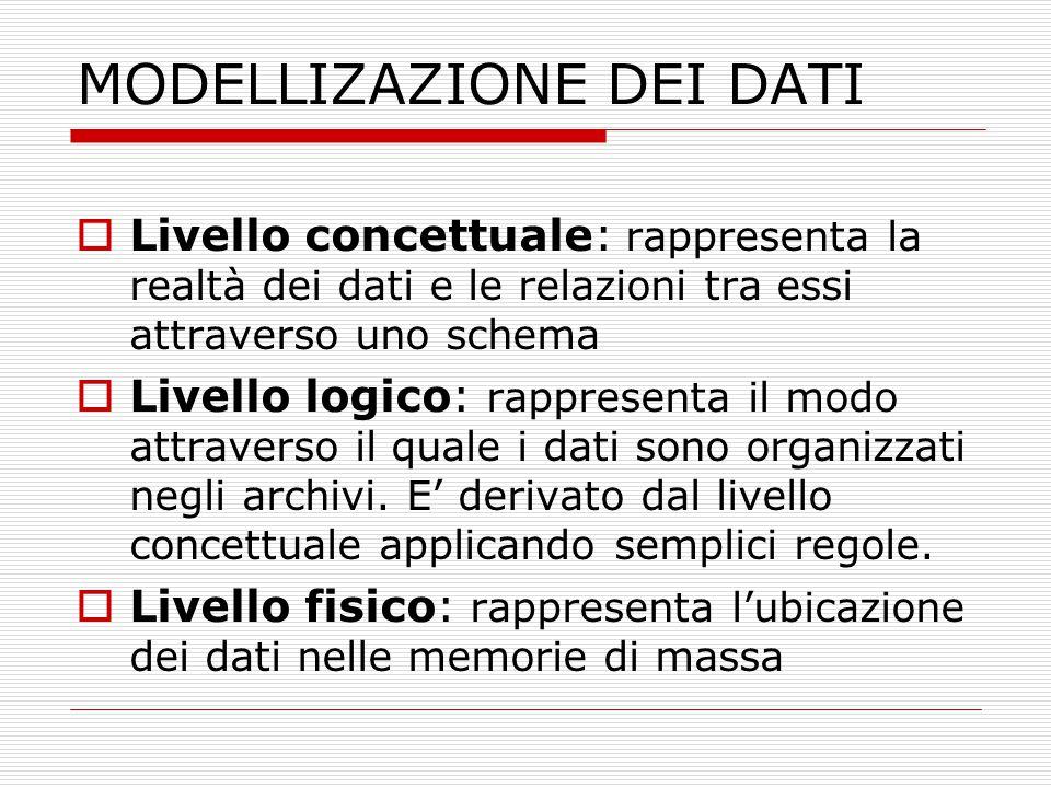 MODELLIZAZIONE DEI DATI  Livello concettuale: rappresenta la realtà dei dati e le relazioni tra essi attraverso uno schema  Livello logico: rapprese