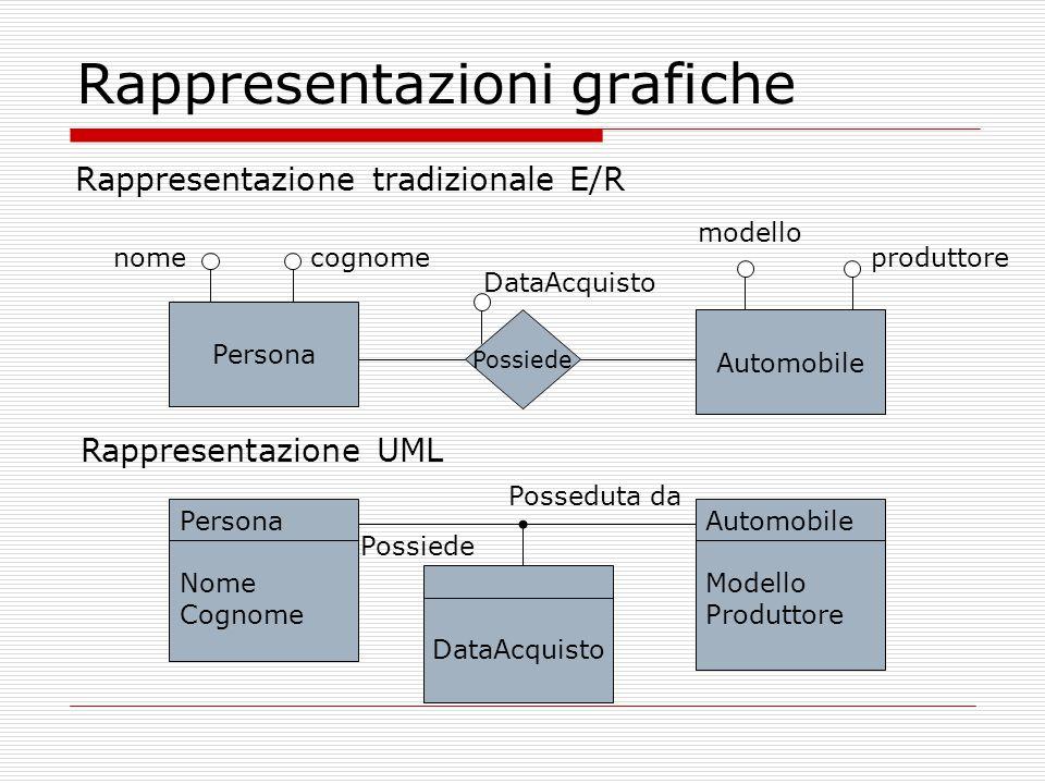 Rappresentazioni grafiche Rappresentazione tradizionale E/R Persona Automobile Possiede nomecognome DataAcquisto produttore Persona Nome Cognome Autom