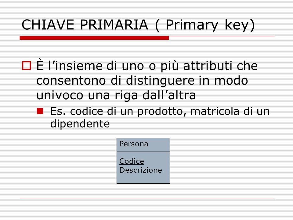 CHIAVE PRIMARIA ( Primary key)  È l'insieme di uno o più attributi che consentono di distinguere in modo univoco una riga dall'altra Es. codice di un