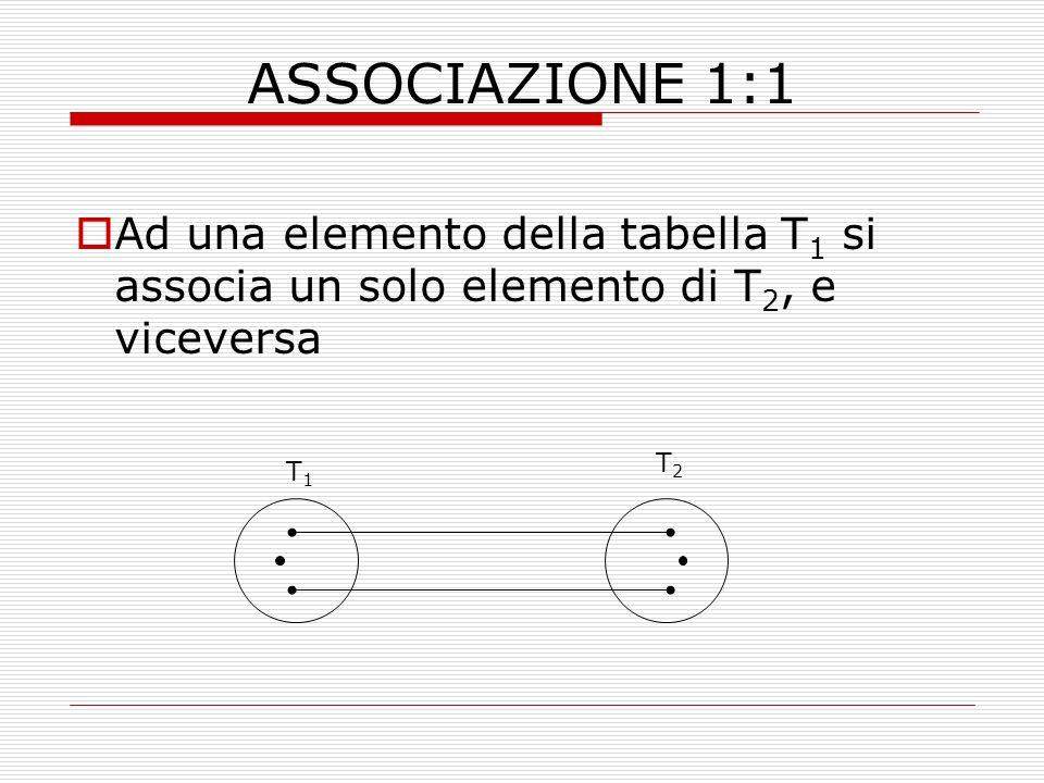 ASSOCIAZIONE 1:1  Ad una elemento della tabella T 1 si associa un solo elemento di T 2, e viceversa T1T1 T2T2