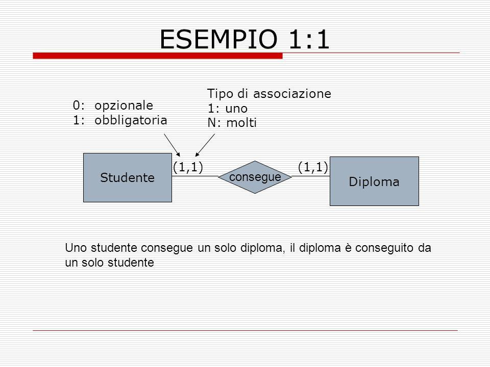 ESEMPIO 1:1 Studente Diploma consegue (1,1) 0: opzionale 1: obbligatoria Tipo di associazione 1: uno N: molti Uno studente consegue un solo diploma, i