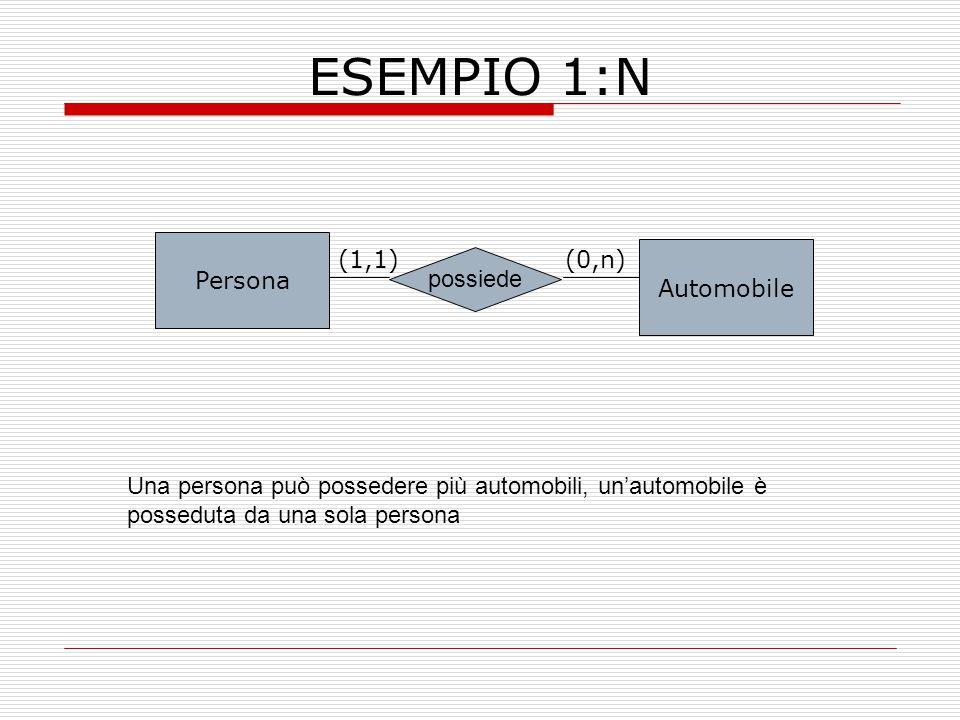 ESEMPIO 1:N Persona Automobile possiede (0,n)(1,1) Una persona può possedere più automobili, un'automobile è posseduta da una sola persona
