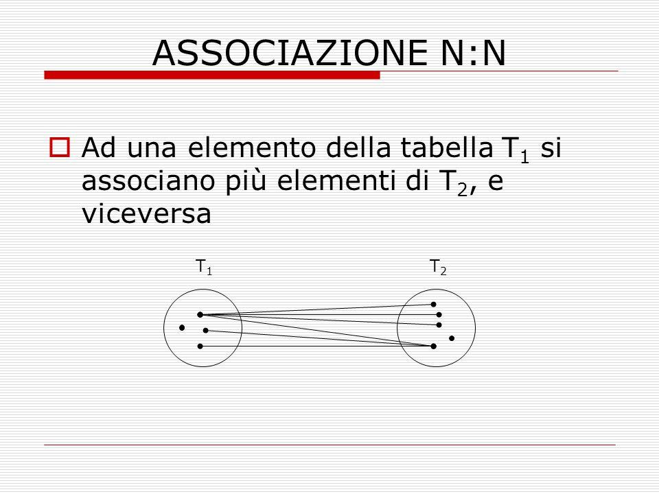 ASSOCIAZIONE N:N  Ad una elemento della tabella T 1 si associano più elementi di T 2, e viceversa T1T1 T2T2