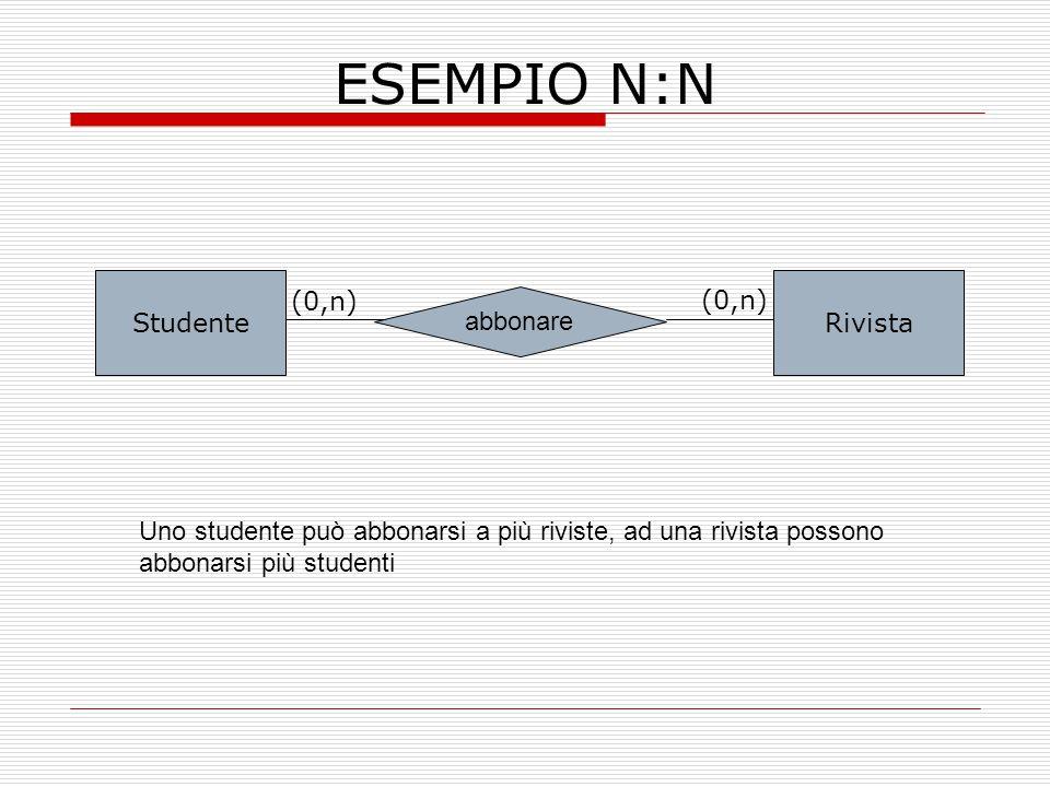 ESEMPIO N:N StudenteRivista abbonare (0,n) Uno studente può abbonarsi a più riviste, ad una rivista possono abbonarsi più studenti