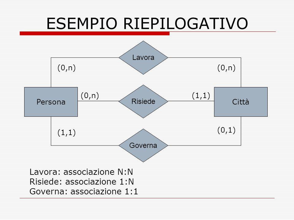 ESEMPIO RIEPILOGATIVO PersonaCittà Risiede (1,1)(0,n) Lavora Governa (0,n) (1,1) Lavora: associazione N:N Risiede: associazione 1:N Governa: associazi
